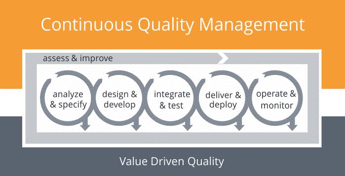 Continuous Quality Management