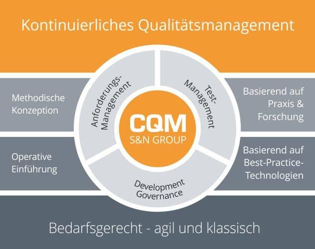 S&N-CQM-Kompetenzspektrum